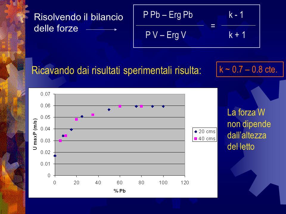 P Pb – Erg Pb P V – Erg V = k - 1 k + 1 k ~ 0.7 – 0.8 cte. La forza W non dipende dall'altezza del letto Risolvendo il bilancio delle forze Ricavando