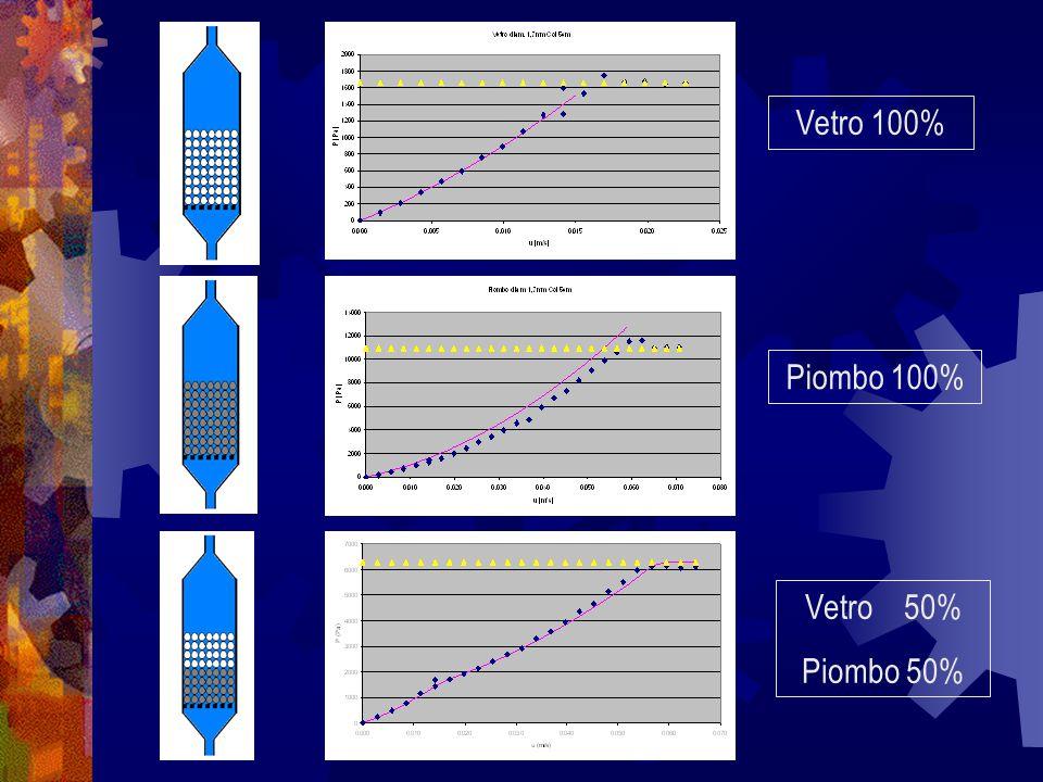 Vetro 100% Piombo 100% Vetro 50% Piombo 50%
