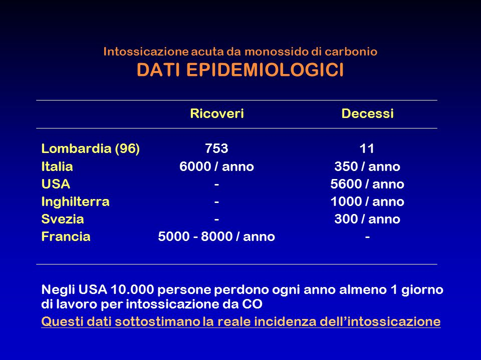 Intossicazione acuta da monossido di carbonio DATI EPIDEMIOLOGICI RicoveriDecessi Lombardia (96)753 11 Italia6000 / anno350 / anno USA-5600 / anno Ing
