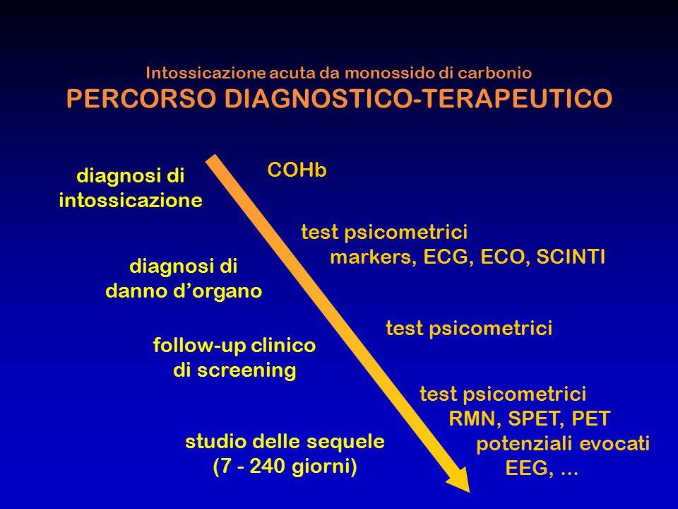 Intossicazione acuta da monossido di carbonio PERCORSO DIAGNOSTICO-TERAPEUTICO COHb test psicometrici RMN, SPET, PET potenziali evocati EEG,... follow