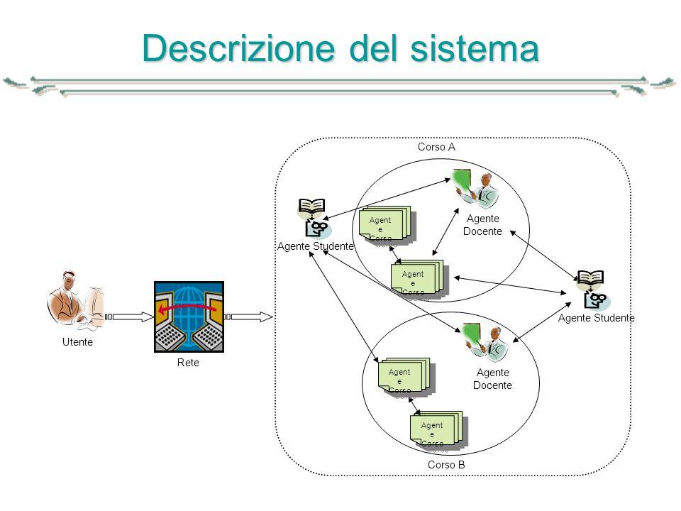 Descrizione del sistema Utente Rete Agente Docente Corso A Agente Docente Corso B Agente Studente Agent e Corso