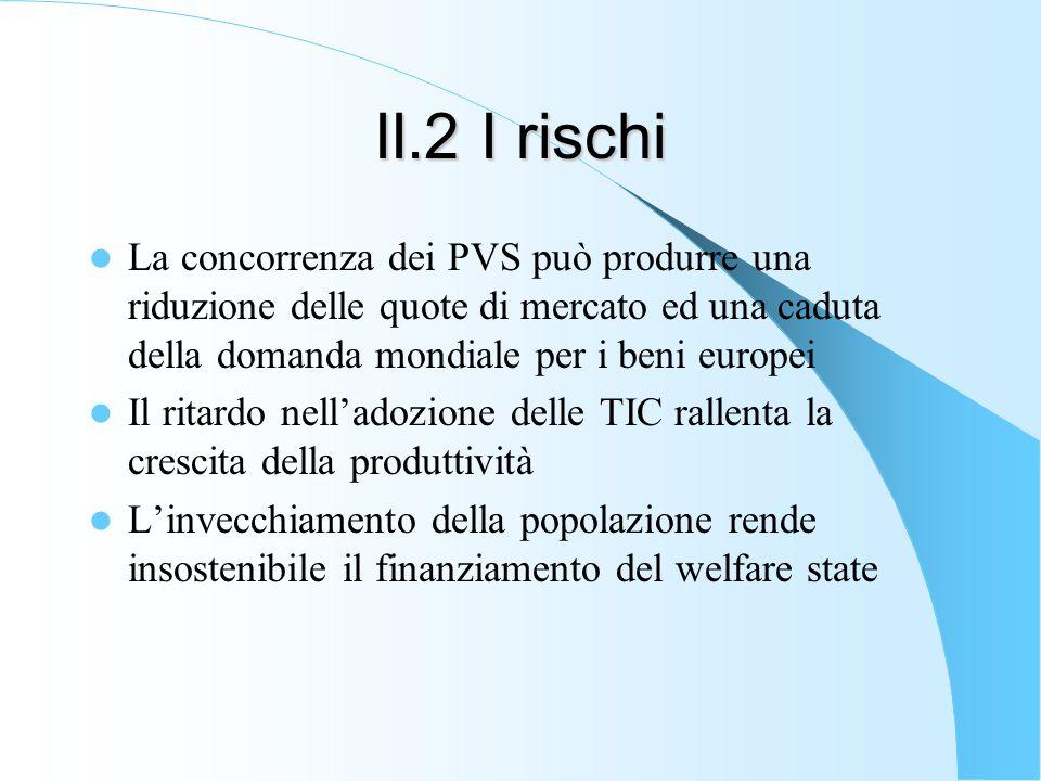 II.2 I rischi La concorrenza dei PVS può produrre una riduzione delle quote di mercato ed una caduta della domanda mondiale per i beni europei Il ritardo nell'adozione delle TIC rallenta la crescita della produttività L'invecchiamento della popolazione rende insostenibile il finanziamento del welfare state