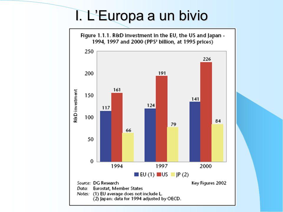 IV Orientamenti integrati 2008-2010 Orientamenti occupazionali 22.