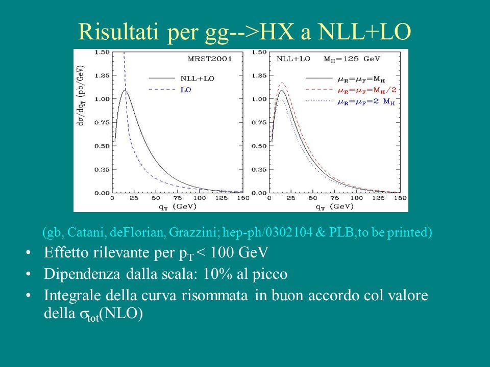 Risultati per gg-->HX a NLL+LO (gb, Catani, deFlorian, Grazzini; hep-ph/0302104 & PLB,to be printed) Effetto rilevante per p T < 100 GeV Dipendenza dalla scala: 10% al picco Integrale della curva risommata in buon accordo col valore della  tot (NLO)