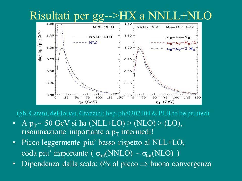 Risultati per gg-->HX a NNLL+NLO (gb, Catani, deFlorian, Grazzini; hep-ph/0302104 & PLB,to be printed) A p T ~ 50 GeV si ha (NLL+LO) > (NLO) > (LO), risommazione importante a p T intermedi.