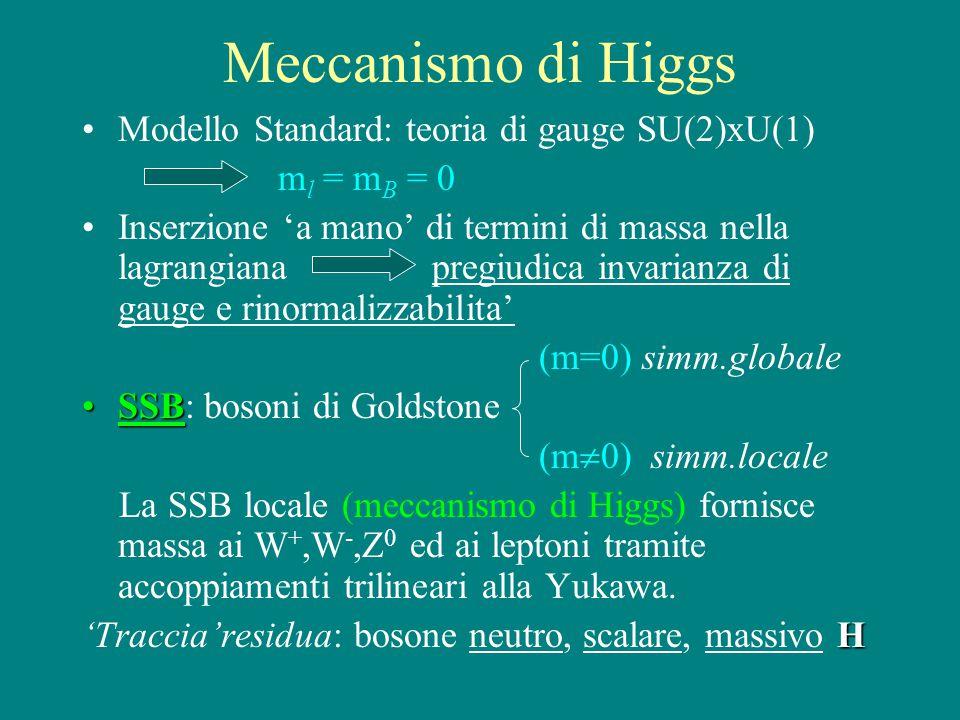 Meccanismo di Higgs Modello Standard: teoria di gauge SU(2)xU(1) m l = m B = 0 Inserzione 'a mano' di termini di massa nella lagrangiana pregiudica invarianza di gauge e rinormalizzabilita' (m=0) simm.globale SSBSSB: bosoni di Goldstone (m  0) simm.locale La SSB locale (meccanismo di Higgs) fornisce massa ai W +,W -,Z 0 ed ai leptoni tramite accoppiamenti trilineari alla Yukawa.