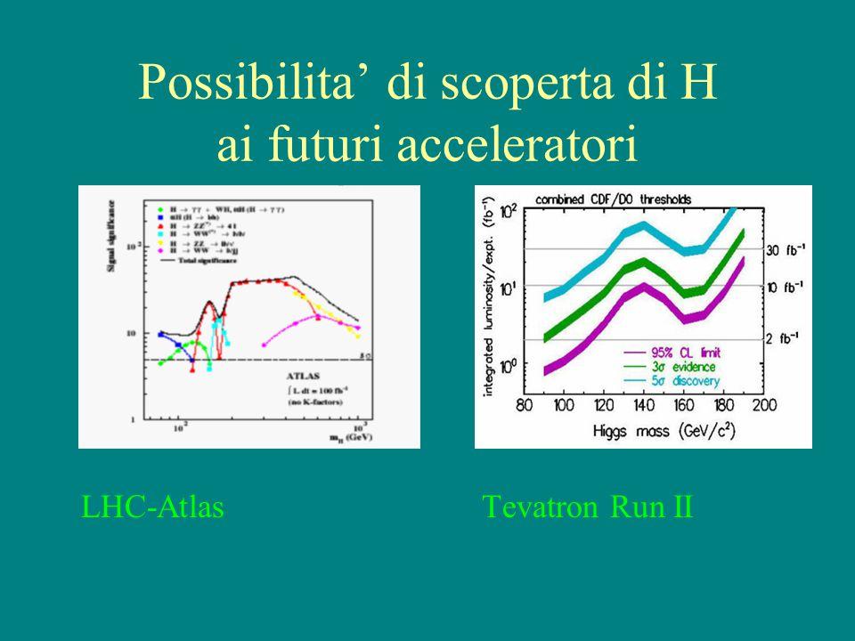 Possibilita' di scoperta di H ai futuri acceleratori LHC-Atlas Tevatron Run II