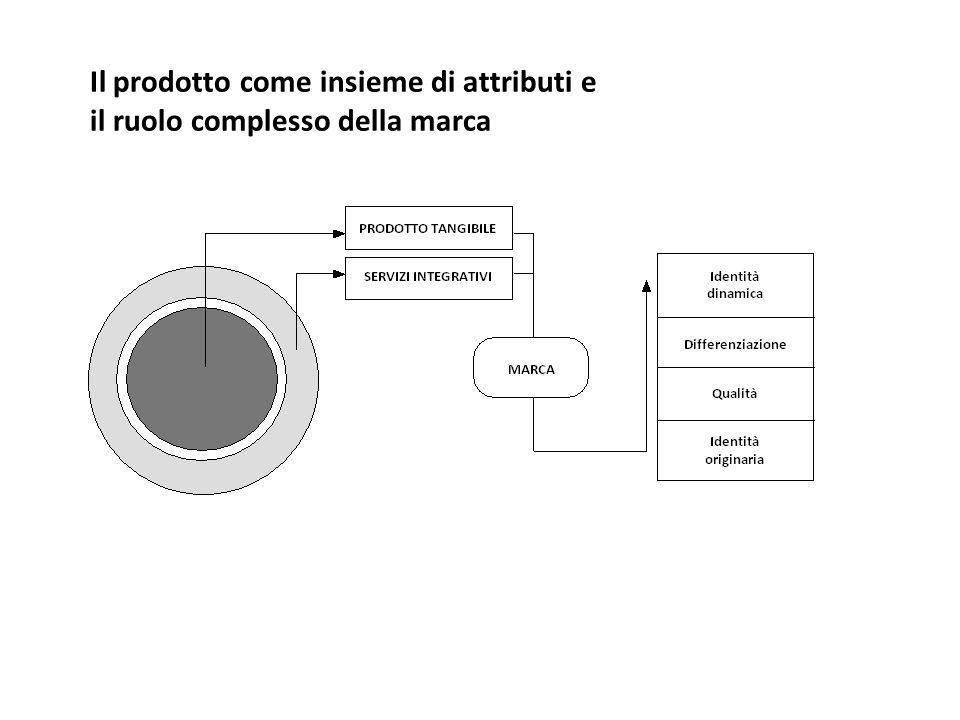 Il prodotto come insieme di attributi e il ruolo complesso della marca