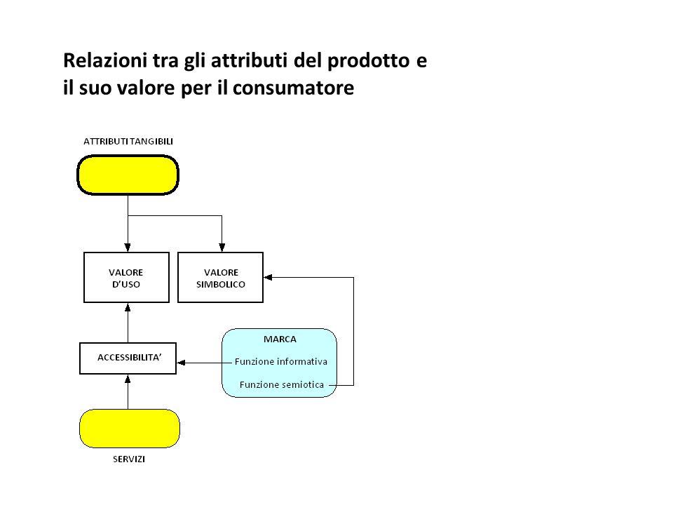 Relazioni tra gli attributi del prodotto e il suo valore per il consumatore