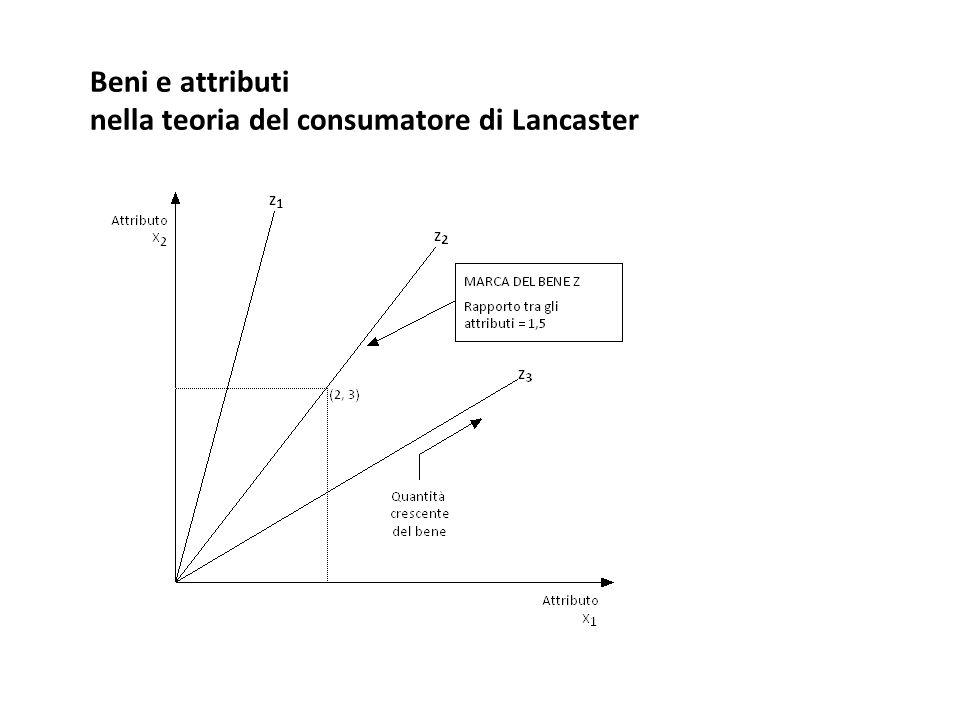 Beni e attributi nella teoria del consumatore di Lancaster