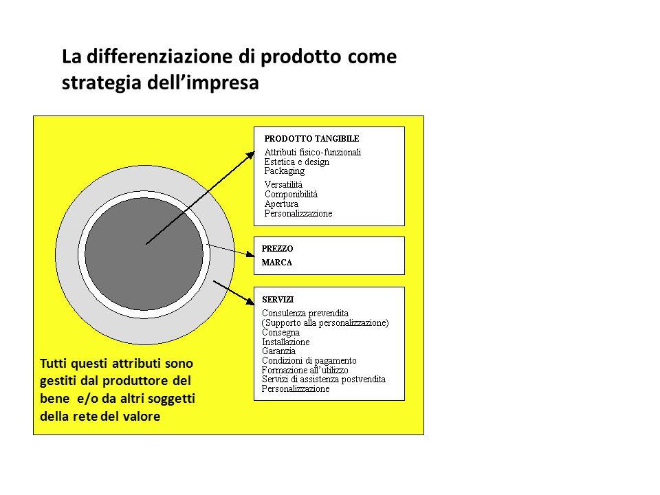 La differenziazione di prodotto come strategia dell'impresa Tutti questi attributi sono gestiti dal produttore del bene e/o da altri soggetti della re