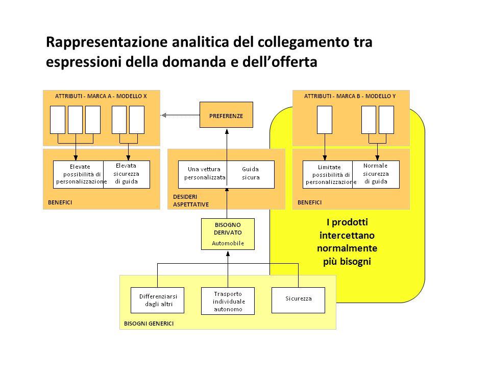 Rappresentazione analitica del collegamento tra espressioni della domanda e dell'offerta I prodotti intercettano normalmente più bisogni