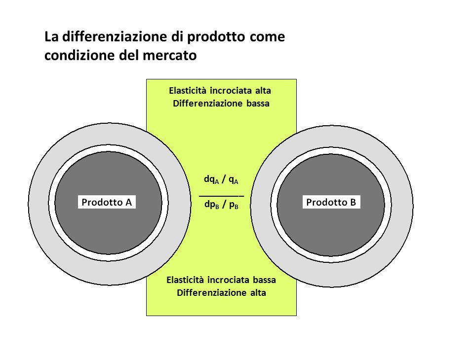 La differenziazione di prodotto come condizione del mercato Elasticità incrociata alta Differenziazione bassa dq A / q A _________ dp B / p B Elastici