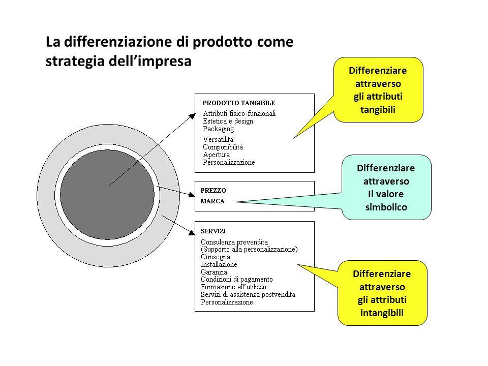 La differenziazione di prodotto come strategia dell'impresa Differenziare attraverso gli attributi tangibili Differenziare attraverso gli attributi in