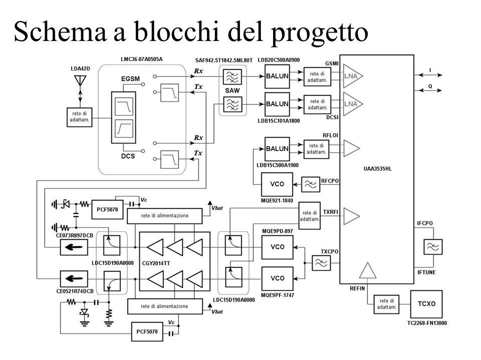 Schema a blocchi del progetto