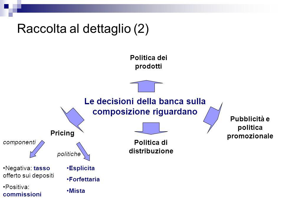 Raccolta al dettaglio (2) Le decisioni della banca sulla composizione riguardano Politica dei prodotti Pricing Pubblicità e politica promozionale Politica di distribuzione Negativa: tasso offerto sui depositi Positiva: commissioni Esplicita Forfettaria Mista componenti politiche