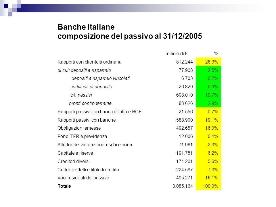 Banche italiane composizione del passivo al 31/12/2005 milioni di €% Rapporti con clientela ordinaria812.24426,3% di cui: depositi a risparmio77.9082,5% depositi a risparmio vincolati6.7030,2% certificati di deposito26.8200,9% c/c passivi608.01019,7% pronti contro termine88.6262,9% Rapporti passivi con banca d Italia e BCE21.5560,7% Rapporti passivi con banche588.90019,1% Obbligazioni emesse492.65716,0% Fondi TFR e previdenza12.0060,4% Altri fondi svalutazione, rischi e oneri71.9612,3% Capitale e riserve191.7816,2% Creditori diversi174.2015,6% Cedenti effetti e titoli di credito224.5877,3% Voci residuali del passivo495.27116,1% Totale3.085.164100,0%