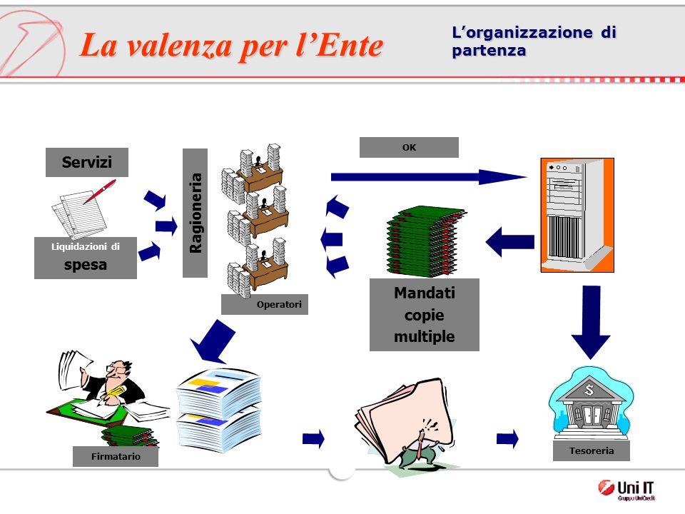 Liquidazioni di spesa Ragioneria Servizi Firmatario Operatori Mandati copie multiple Tesoreria OK L'organizzazione di partenza La valenza per l'Ente