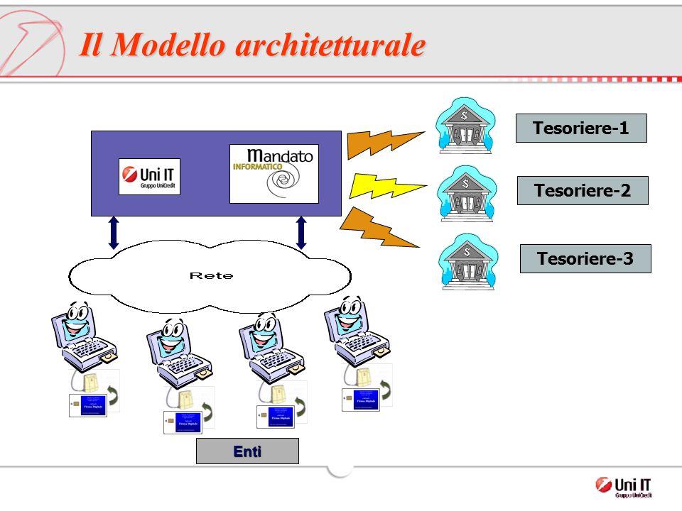 Tesoriere-1 Tesoriere-2 Tesoriere-3 Enti Il Modello architetturale
