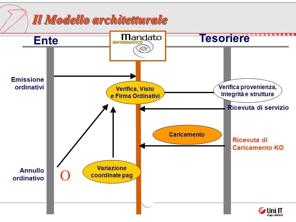 Tesoriere Emissione ordinativi Ricevuta di servizio Ricevuta di Caricamento KO Caricamento Il Modello architetturale Verifica, Visto e Firma Ordinativ