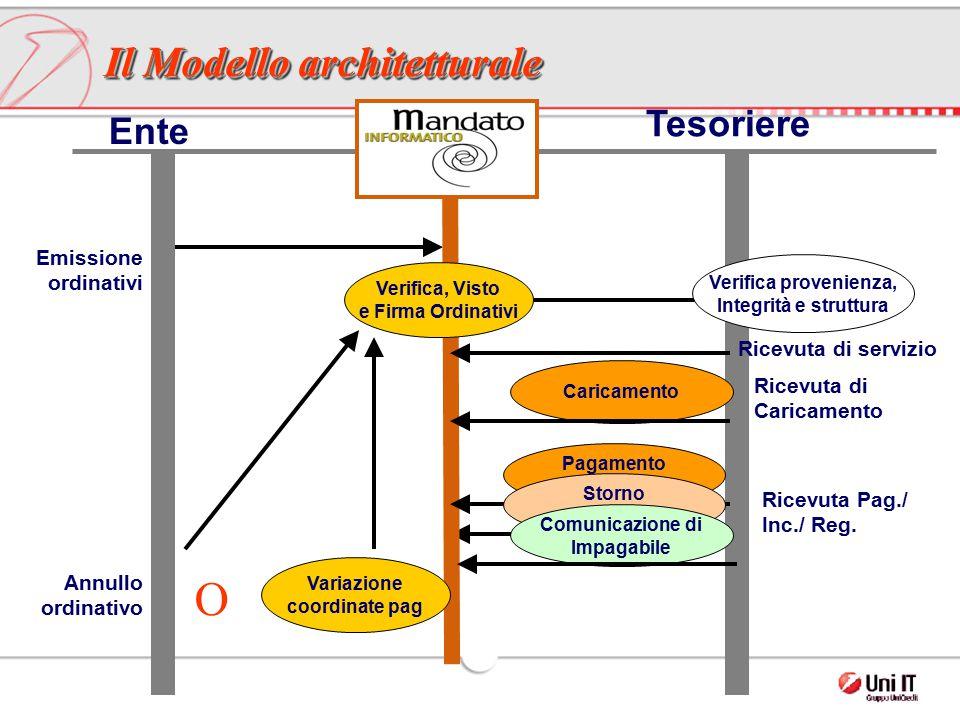 Tesoriere Emissione ordinativi Ricevuta di servizio Ricevuta di Caricamento Caricamento Il Modello architetturale Verifica, Visto e Firma Ordinativi R