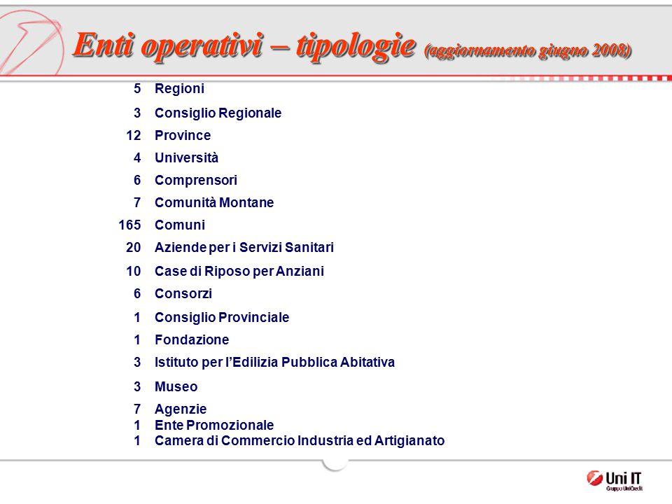 Enti operativi – tipologie (aggiornamento giugno 2008) 5Regioni 3Consiglio Regionale 12Province 4Università 6Comprensori 7Comunità Montane 165Comuni 2