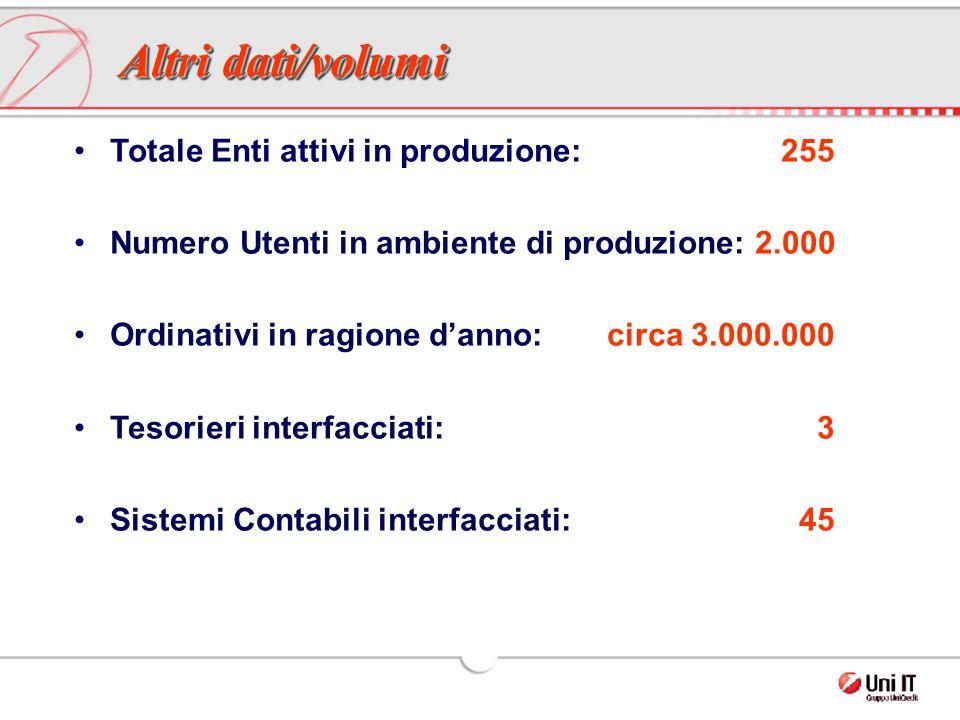 Totale Enti attivi in produzione: 255 Numero Utenti in ambiente di produzione: 2.000 Ordinativi in ragione d'anno: circa 3.000.000 Tesorieri interfacc