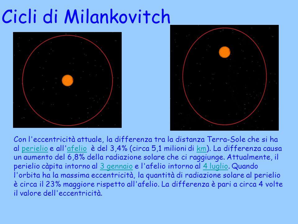 Cicli di Milankovitch Con l'eccentricità attuale, la differenza tra la distanza Terra-Sole che si ha al perielio e all'afelio è del 3,4% (circa 5,1 mi