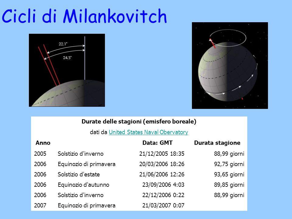 Cicli di Milankovitch Durate delle stagioni (emisfero boreale) dati da United States Naval ObervatoryUnited States Naval Obervatory AnnoData: GMTDurat