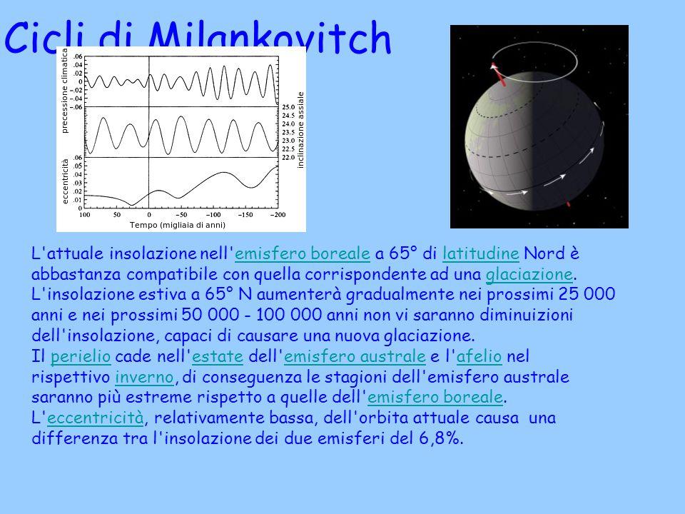 Cicli di Milankovitch L'attuale insolazione nell'emisfero boreale a 65° di latitudine Nord è abbastanza compatibile con quella corrispondente ad una g