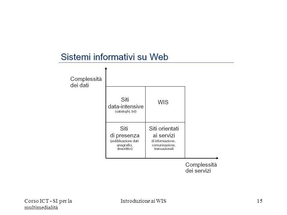 Corso ICT - SI per la multimedialità Introduzione ai WIS15