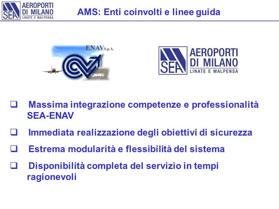 AMS: Enti coinvolti e linee guida  Massima integrazione competenze e professionalità SEA-ENAV  Immediata realizzazione degli obiettivi di sicurezza  Estrema modularità e flessibilità del sistema  Disponibilità completa del servizio in tempi ragionevoli
