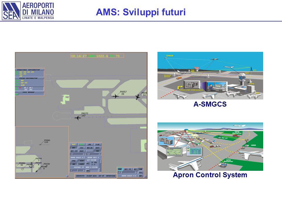 AMS: Sviluppi futuri Apron Control System A-SMGCS