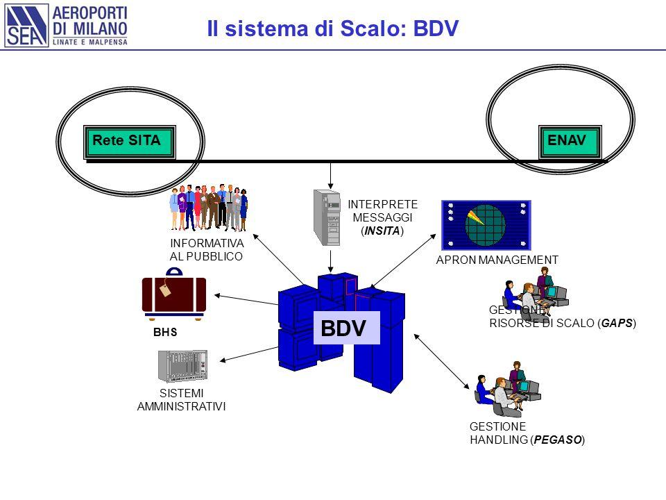 SISTEMI AMMINISTRATIVI Rete SITA BHS INFORMATIVA AL PUBBLICO GESTIONE HANDLING (PEGASO) INTERPRETE MESSAGGI (INSITA) APRON MANAGEMENT ENAV BDV GESTIONE RISORSE DI SCALO (GAPS) Il sistema di Scalo: BDV