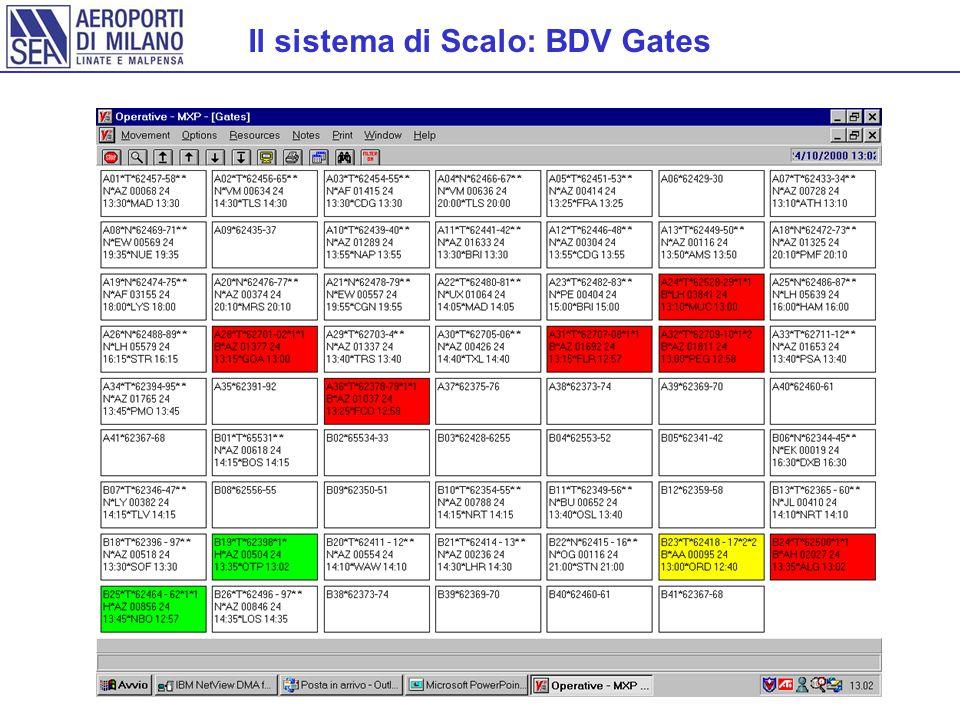 Il sistema di Scalo: BDV Gates