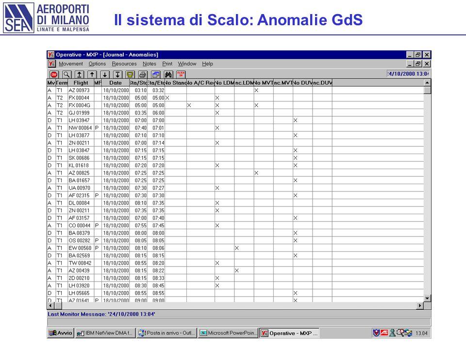 Il sistema di Scalo: Anomalie GdS