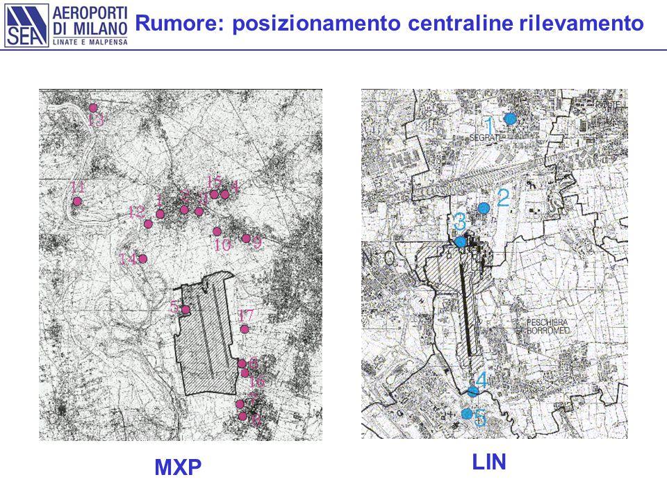 Rumore: posizionamento centraline rilevamento MXP LIN