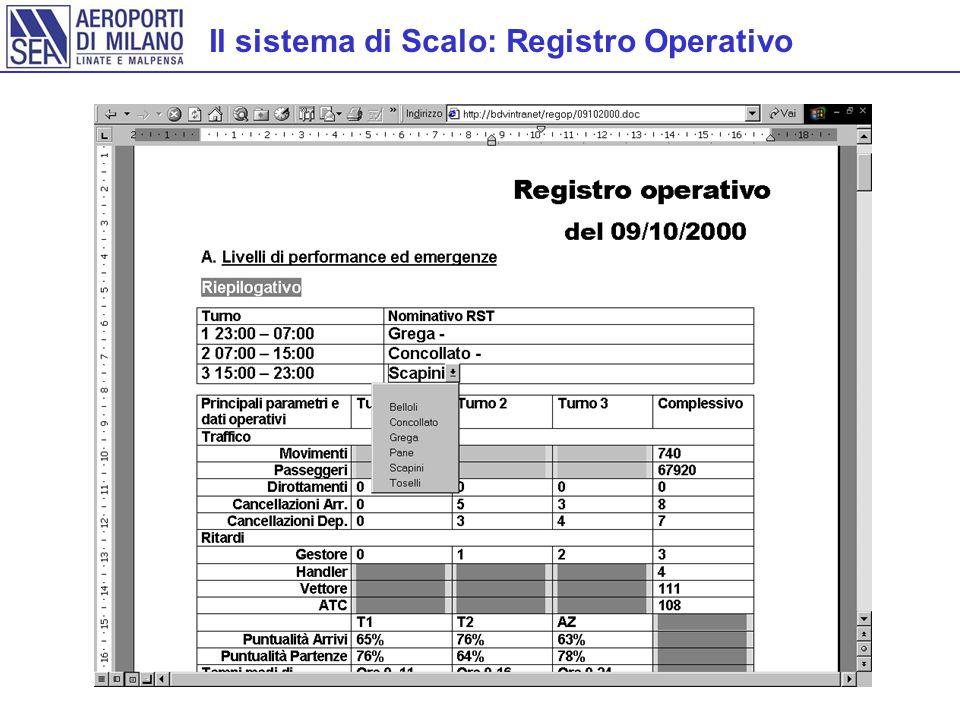 Il sistema di Scalo: Registro Operativo