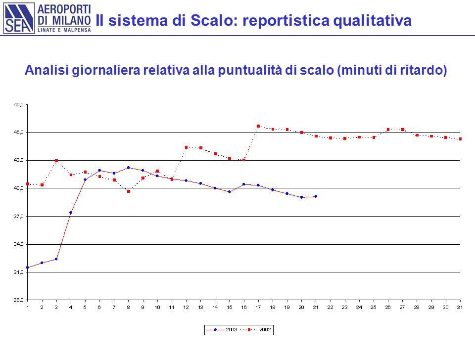 Il sistema di Scalo: reportistica qualitativa Analisi giornaliera relativa alla puntualità di scalo (minuti di ritardo)