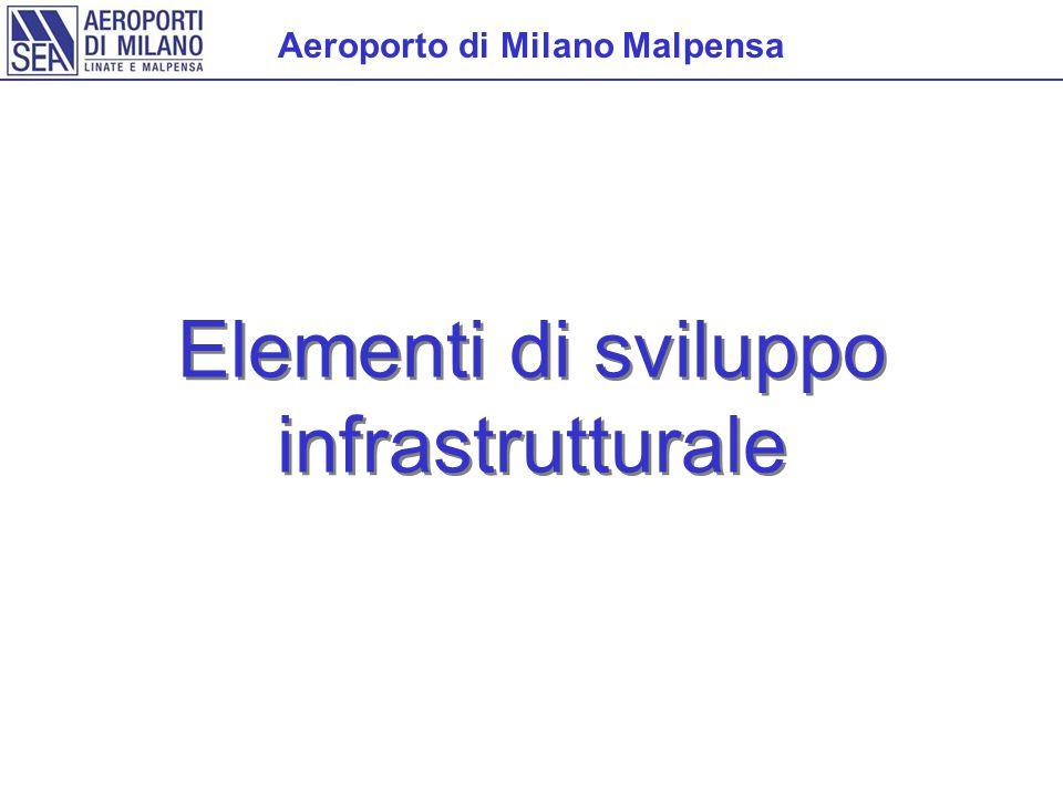 Aeroporto di Milano Malpensa Elementi di sviluppo infrastrutturale