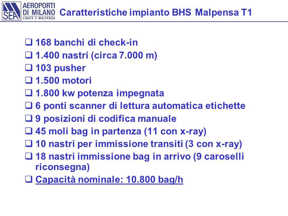 Caratteristiche impianto BHS Malpensa T1  168 banchi di check-in  1.400 nastri (circa 7.000 m)  103 pusher  1.500 motori  1.800 kw potenza impegnata  6 ponti scanner di lettura automatica etichette  9 posizioni di codifica manuale  45 moli bag in partenza (11 con x-ray)  10 nastri per immissione transiti (3 con x-ray)  18 nastri immissione bag in arrivo (9 caroselli riconsegna)  Capacità nominale: 10.800 bag/h