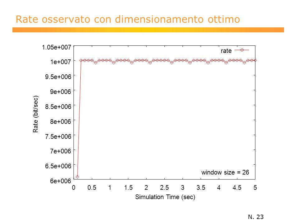 N. 23 Rate osservato con dimensionamento ottimo 6e+006 6.5e+006 7e+006 7.5e+006 8e+006 8.5e+006 9e+006 9.5e+006 1e+007 1.05e+007 00.511.522.533.544.55