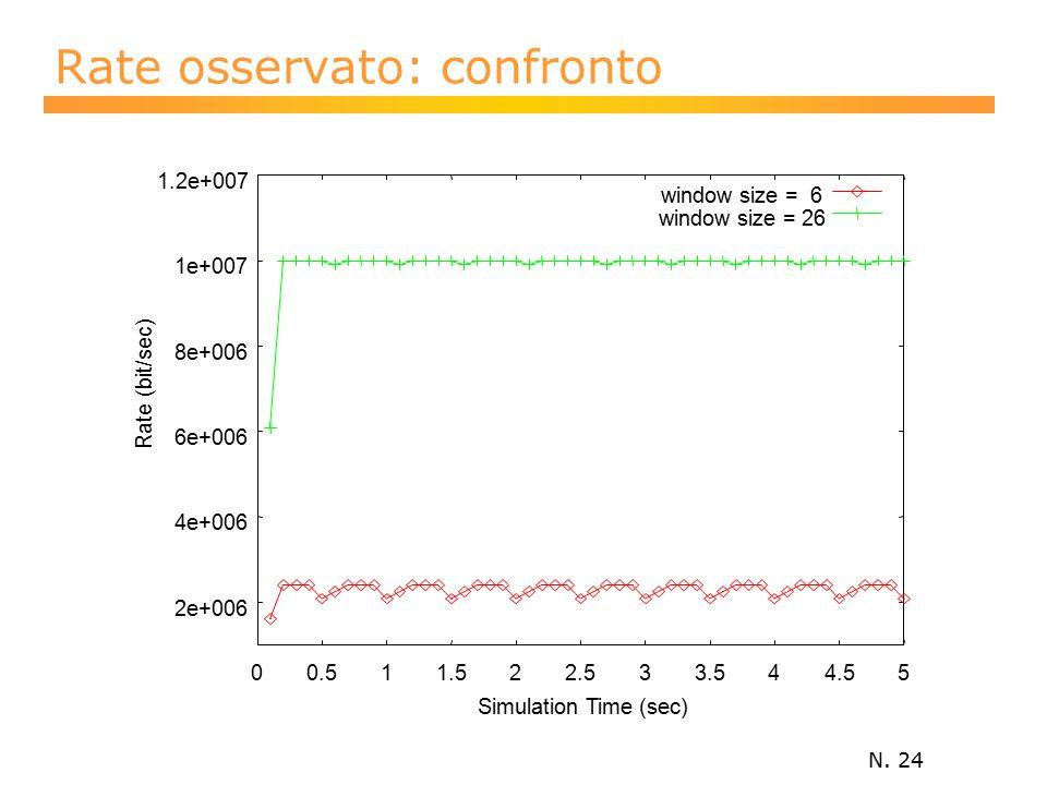 N. 24 Rate osservato: confronto 2e+006 4e+006 6e+006 8e+006 1e+007 1.2e+007 00.511.522.533.544.55 Rate (bit/sec) Simulation Time (sec) window size = 6
