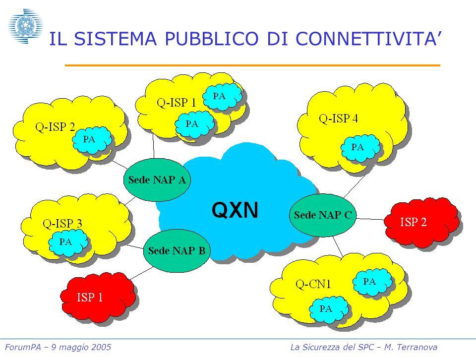 ForumPA – 9 maggio 2005La Sicurezza del SPC – M. Terranova IL SISTEMA PUBBLICO DI CONNETTIVITA'