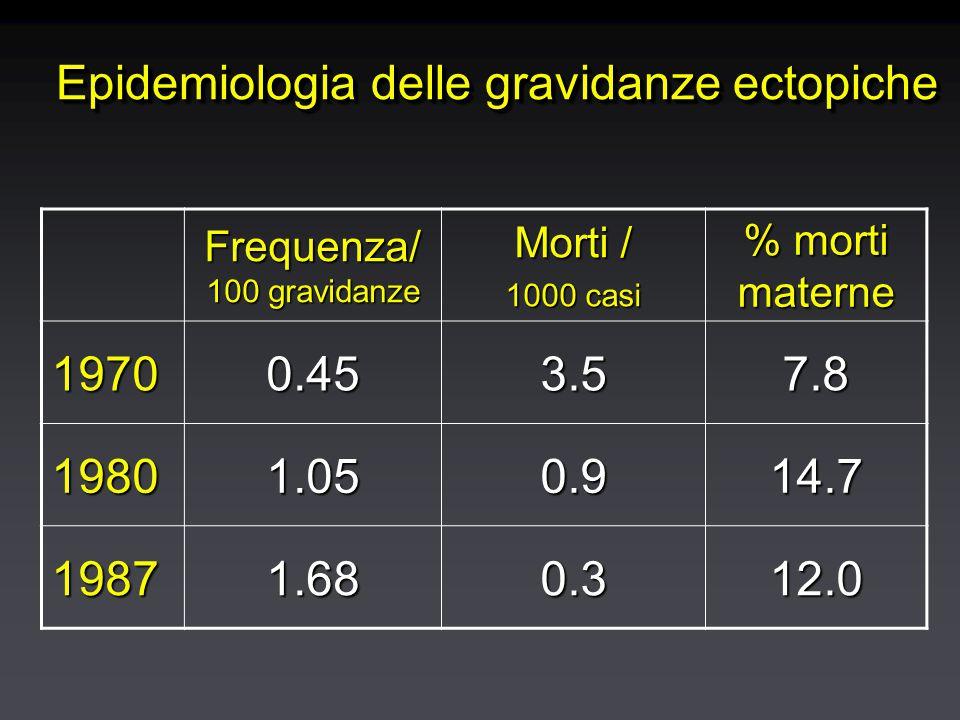Epidemiologia delle gravidanze ectopiche Frequenza/ 100 gravidanze Morti / 1000 casi % morti materne 19700.453.57.8 19801.050.914.7 19871.680.312.0