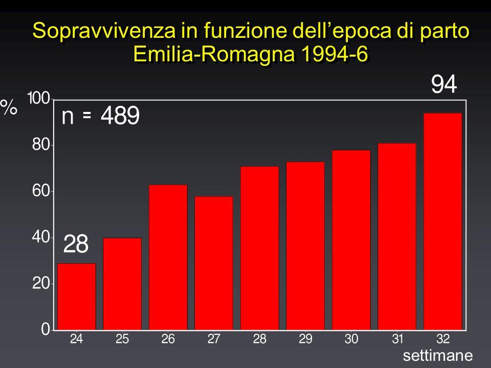 Sopravvivenza in funzione dell'epoca di parto Emilia-Romagna 1994-6 settimane