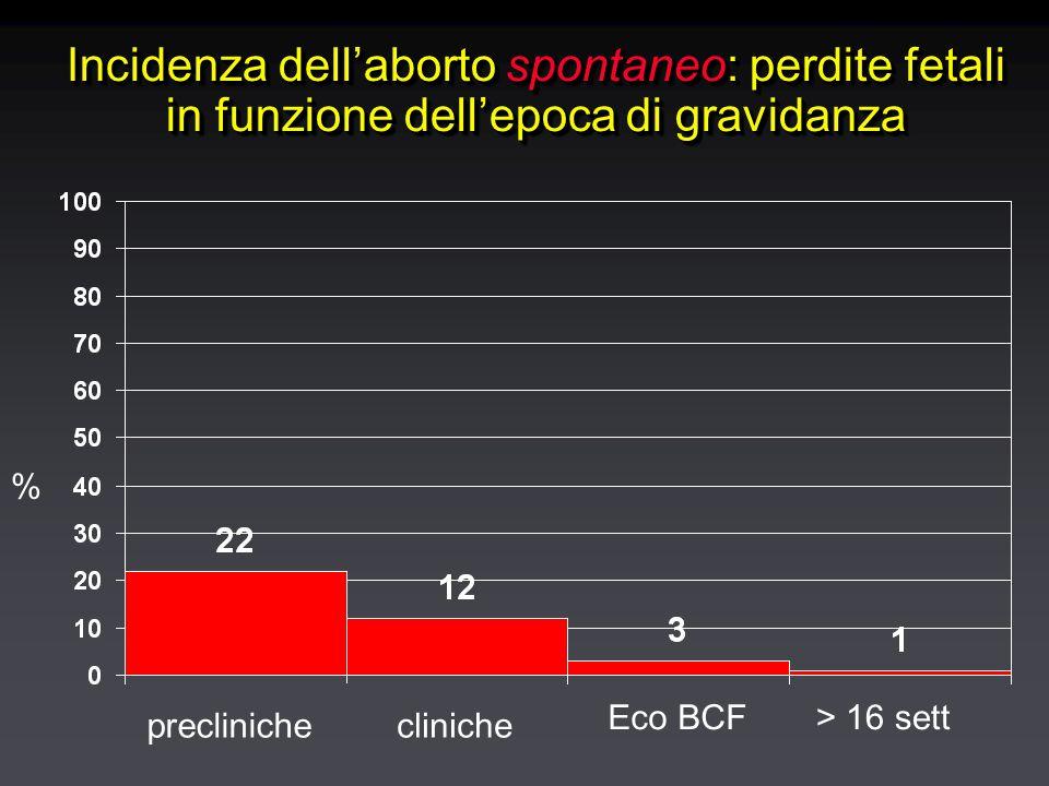 Eziologia dell'aborto spontaneo Anomalie congeniteAnomalie congenite Anomalie cromosomiche 50% dei casiAnomalie cromosomiche 50% dei casi Altre causeAltre cause Malattie materneMalattie materne Malformazioni uterineMalformazioni uterine Deficit di fase lutealeDeficit di fase luteale InfezioniInfezioni Malattie immunitarieMalattie immunitarie Tossici e teratogeniTossici e teratogeni Anomalie congeniteAnomalie congenite Anomalie cromosomiche 50% dei casiAnomalie cromosomiche 50% dei casi Altre causeAltre cause Malattie materneMalattie materne Malformazioni uterineMalformazioni uterine Deficit di fase lutealeDeficit di fase luteale InfezioniInfezioni Malattie immunitarieMalattie immunitarie Tossici e teratogeniTossici e teratogeni