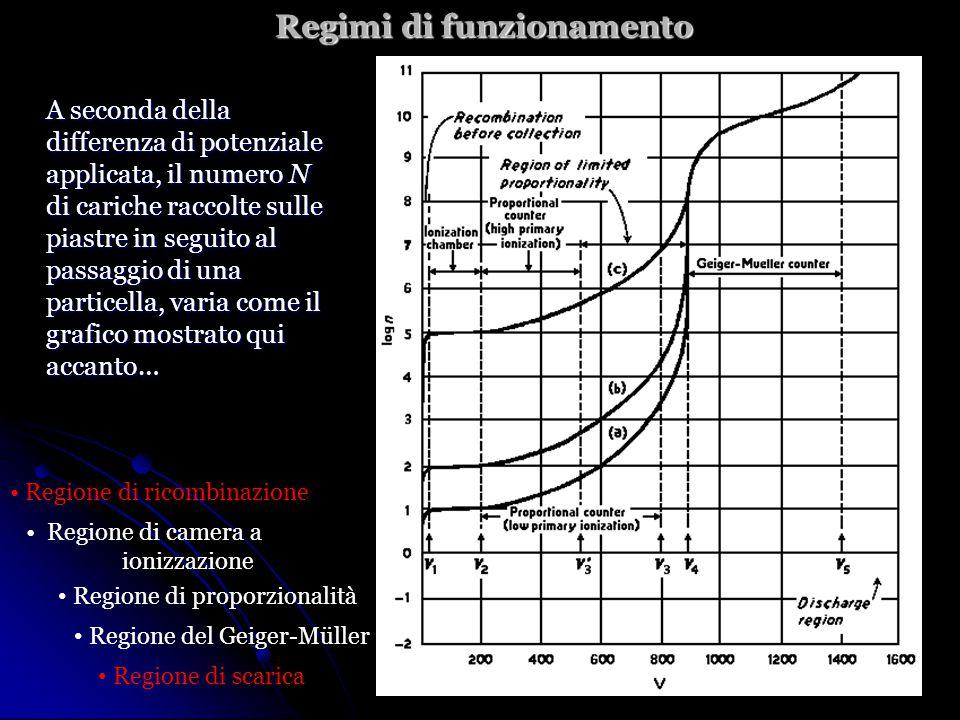 Regimi di funzionamento A seconda della differenza di potenziale applicata, il numero N di cariche raccolte sulle piastre in seguito al passaggio di una particella, varia come il grafico mostrato qui accanto… Regione di ricombinazione Regione di proporzionalità Regione di scarica Regione del Geiger-Müller Regione di camera a ionizzazione