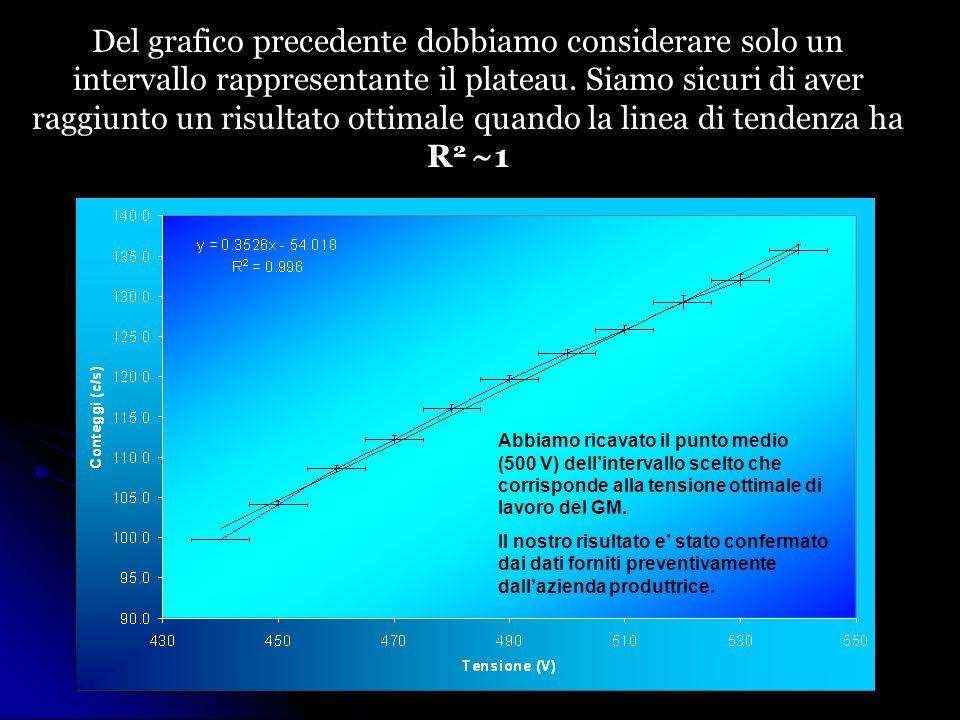 Del grafico precedente dobbiamo considerare solo un intervallo rappresentante il plateau.