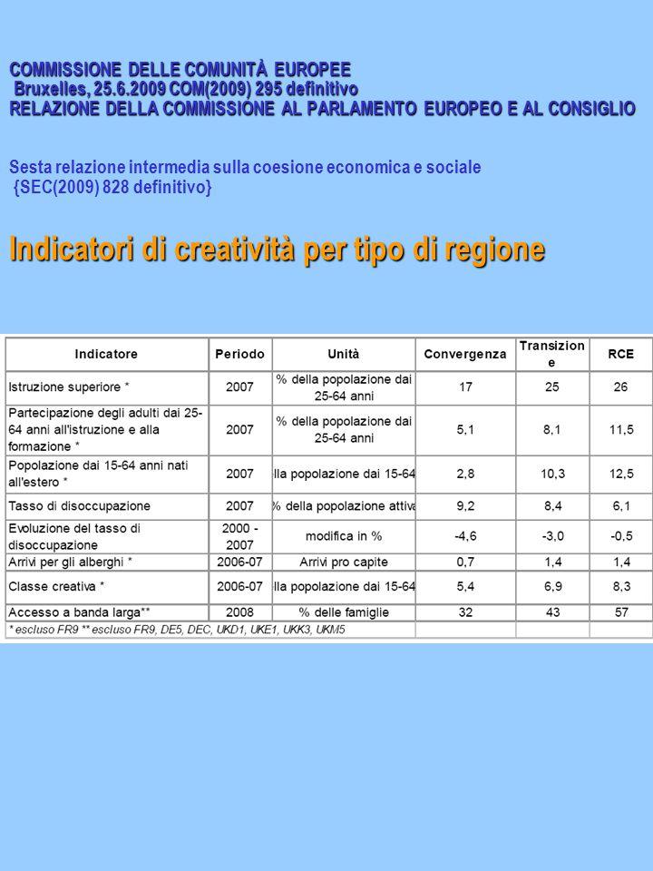 COMMISSIONE DELLE COMUNITÀ EUROPEE Bruxelles, 25.6.2009 COM(2009) 295 definitivo RELAZIONE DELLA COMMISSIONE AL PARLAMENTO EUROPEO E AL CONSIGLIO Indicatori di creatività per tipo di regione COMMISSIONE DELLE COMUNITÀ EUROPEE Bruxelles, 25.6.2009 COM(2009) 295 definitivo RELAZIONE DELLA COMMISSIONE AL PARLAMENTO EUROPEO E AL CONSIGLIO Sesta relazione intermedia sulla coesione economica e sociale {SEC(2009) 828 definitivo} Indicatori di creatività per tipo di regione